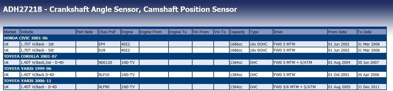 Blue Print ADH27218 Camshaft Sensor pack of one