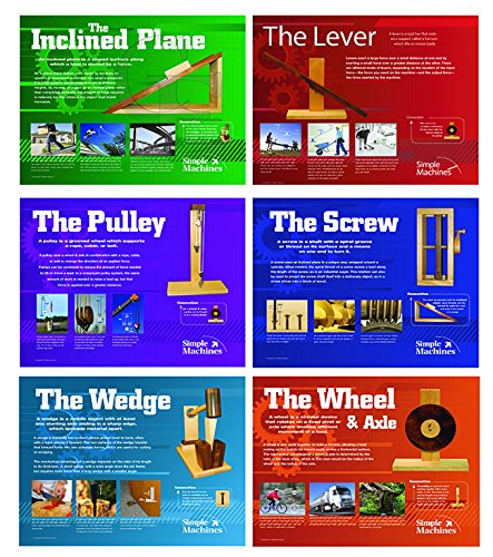 Simple Machines Poster Series of 6 Laminated Posters For Science and Technology Classrooms by Jaguar Educational (Image #7)