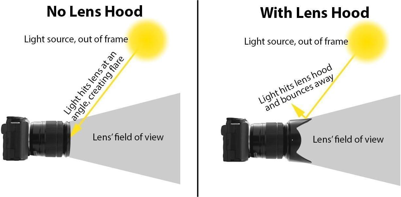 49mm Soft Rubber Lens Hood for Canon EF 50mm f//1.8 STM Lens