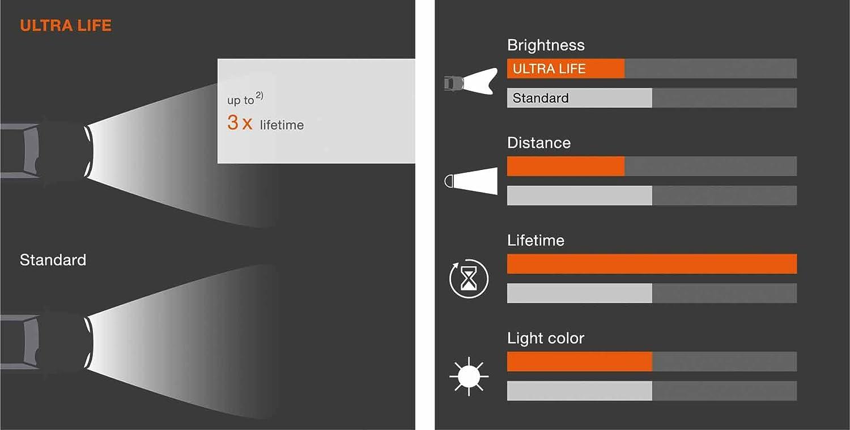 2 St/ück 12V PKW 64150CBI-HCB Duobox Osram COOL BLUE INTENSE H1 Halogen-Scheinwerferlampe