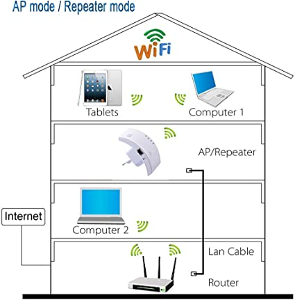 HuaMulan WLAN Repeater WLAN Verst/ärker 300Mbit//s 2,4GHz WiFi Repeater mit Repeater Modus//AccessPoint//WPS//LAN-Port Funktion WiFi Range Extender Fur Gro/ßer Raum Villa Garten