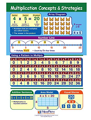 (Multiplication Concepts and Strategies Visual Learning Guide - Grades 3-5)