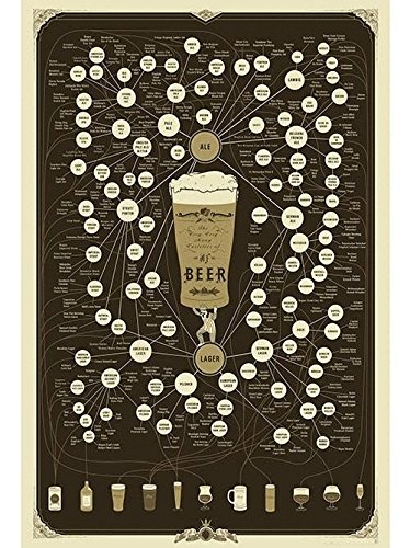 Pop Chart Lab The Very Many Varieties of Beer Póster de 61 x 91 cm,