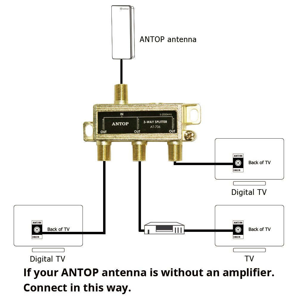 Cable Tv Splitter Wiring Diagram Libraries On House Antenna Rotor Wire Amazon Com Antop Low Loss 3 Way Coaxial For Andamazon And Satellite 18k Gold