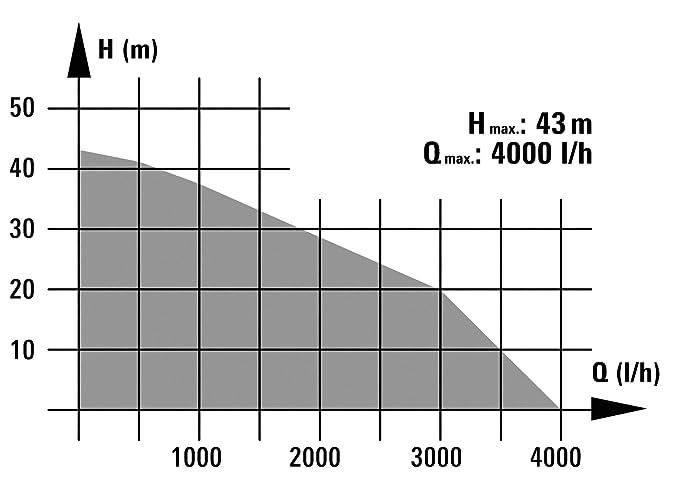 Einhell BG-WW 1140 - Grupo de presión [Importado de Alemania]: Amazon.es: Bricolaje y herramientas