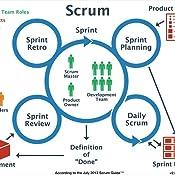 Scrum. A Arte de Fazer o Dobro do Trabalho na Metade do