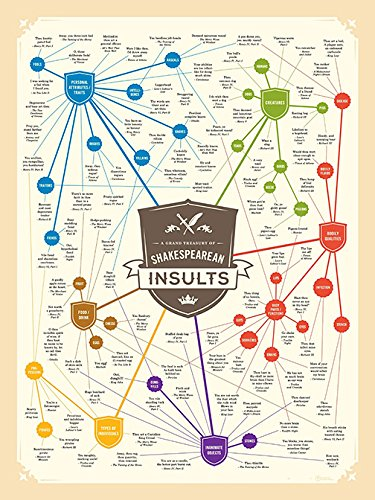Shakespeare Insults Poster Art Print Product Image