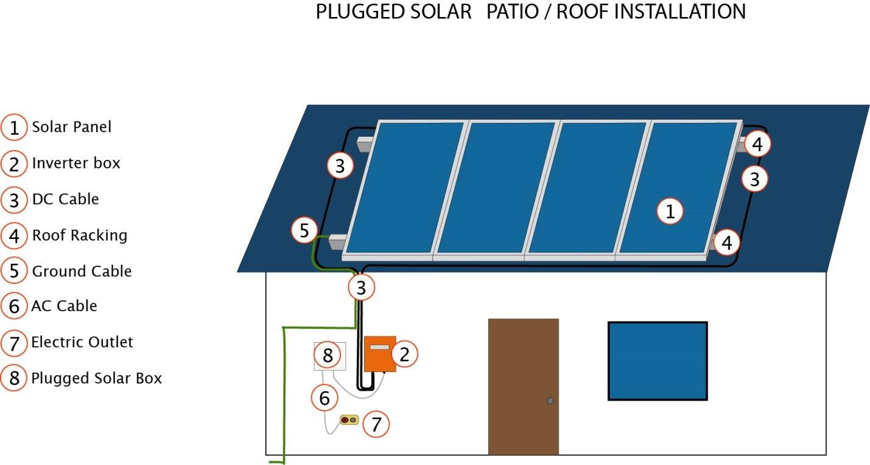 Amazon.com : Plugged Solar, 1KW Solar Grid Tie system;(4 x 250 Watt ...