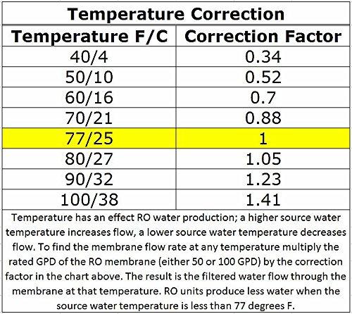 Compra Aquatic Life RO Buddie Three Stage Reverse Osmosis, 50-Gallon en Usame