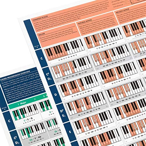 The Really Useful Piano Chord Bundle - The Really Useful Piano ...