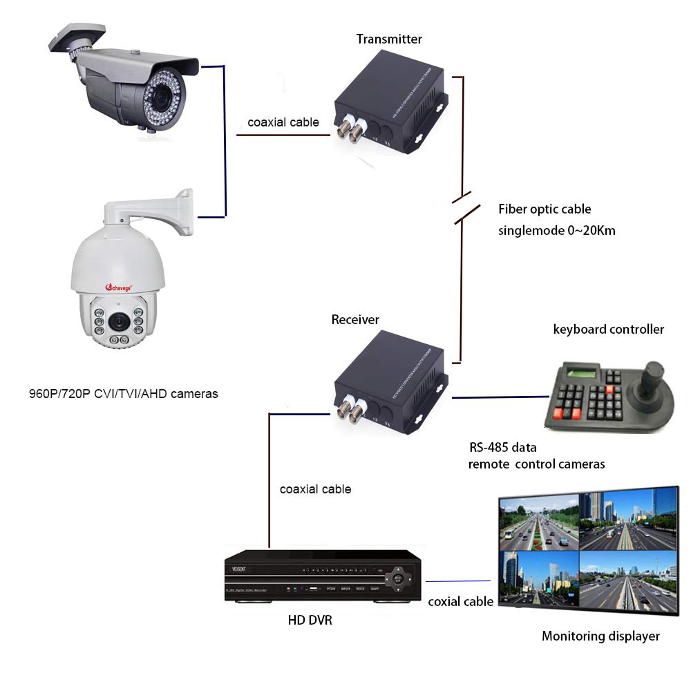 Primeda-tronic Video Extenders 4 Channels HD Video Over Fiber Optic up 20Km for Hikvision Dahua 960P CVI TVI AHD Cameras 4CH Without RS-485 Data
