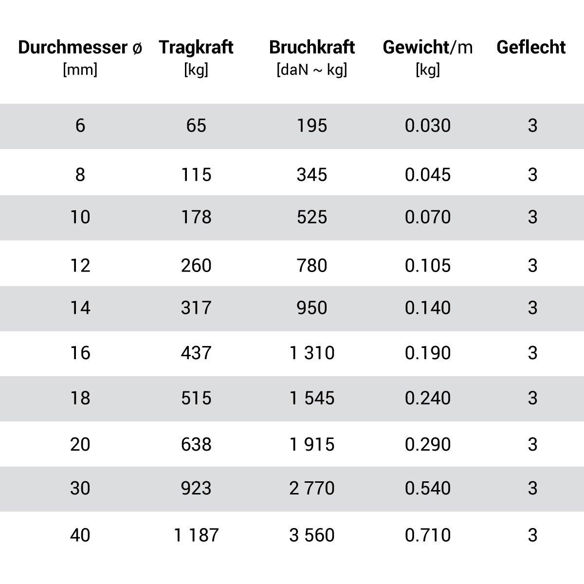 Seilwerk STANKE 15m BAUMWOLLSEIL 20mm Naturfasern handgedreht Tauwerk