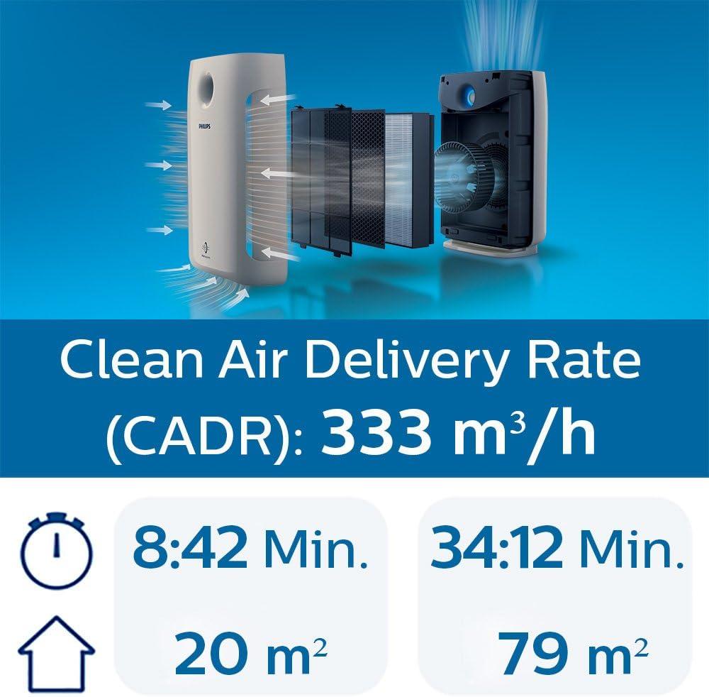Modo Ultrasilencioso Purificador de Aire Philips Serie 2000 AC2887//10 Interfaz de Usuario T/áctil con Pantalla Filtro HEPA Hasta 78m/² con Modo para Al/érgenos