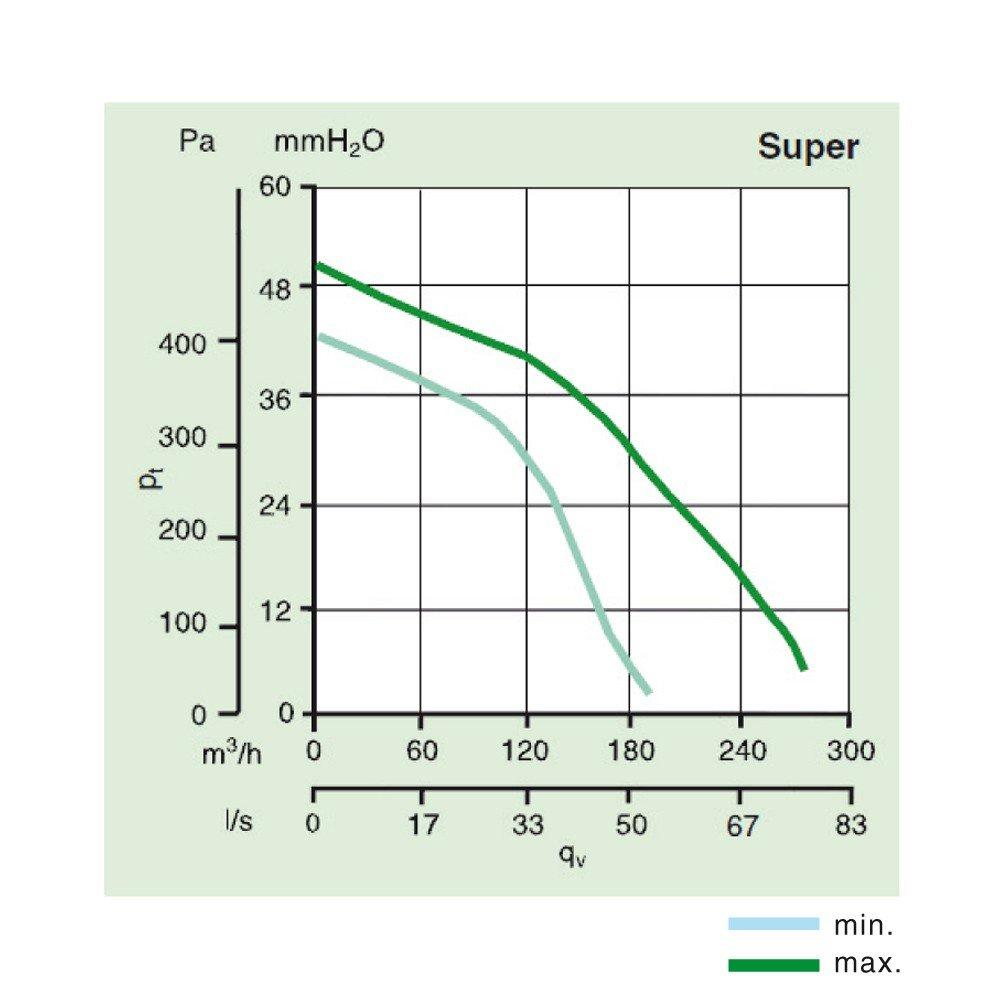 Vortice 11952 Aufputz-Schachtventilator 270 m3//h Luftleistung Quadro Super
