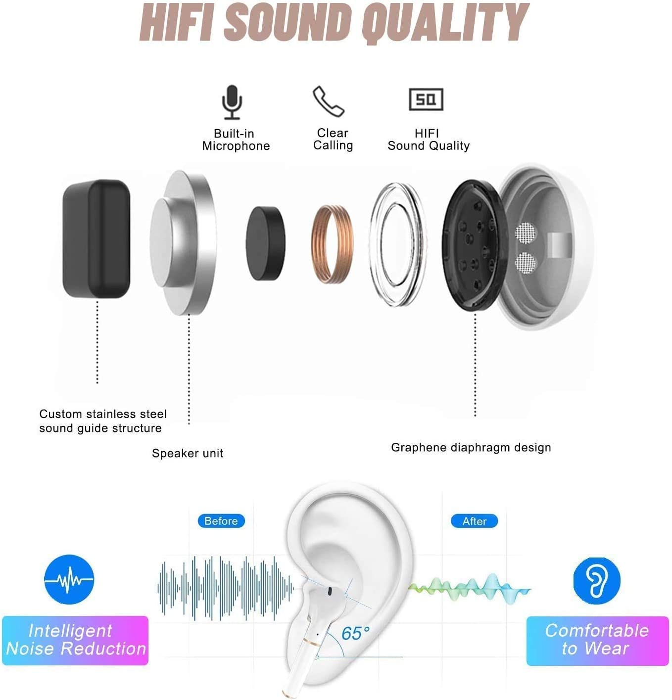Bluetooth 5.0 Wireless Earbuds Waterproof TWS Stereo Bluetooth Headphones Built in Mic in Ear Bluetooth Earbuds Premium Sound with Deep Bass for Sport