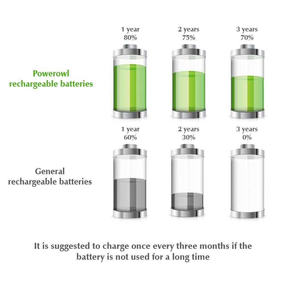 POWEROWL AA Pile Ricaricabili Pre-carica 2100mAh Ni-MH Batterie AA Ricaricabili Stilo 1.2V Bassa autoscarica 1200 Cicli Diametro 13.9mm (12 confezioni)