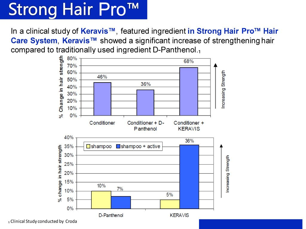 Strong HairPro New Hair Strengthening and Growth Stimulating Peptide Shampoo for Hair Loss Prevention with Caffeine, 8 Fluid Ounce by Strong HairPro (Image #6)