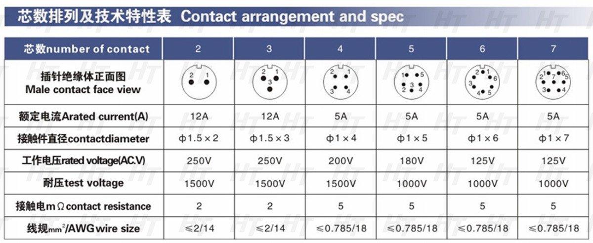 in plastica per utensili elettrici o elettrodomestici a tenuta stagna e antipolvere Connettore a 7 pin HangTon HE13