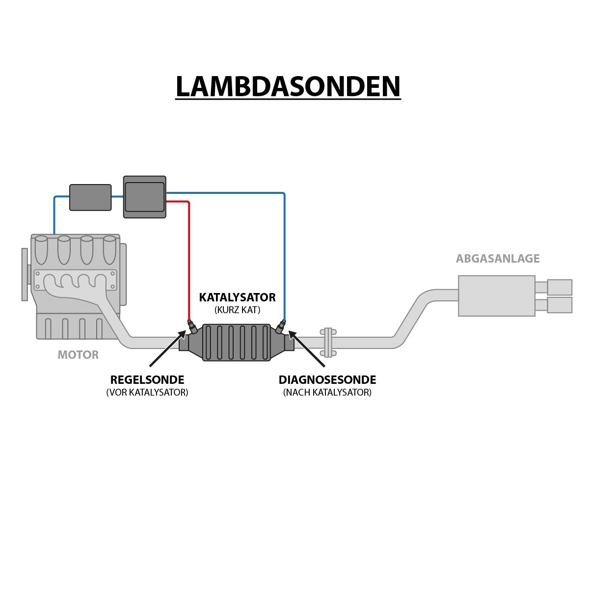 9K9A Lambdasonde Regelsonde vor KAT 4-polig VW Caddy II Kasten 9K9B /& Kombi