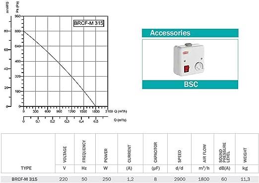 Techo Ventilador claraboya aspiración Ventilador 1800 m³/h techo Ventilador aspirar: Amazon.es: Bricolaje y herramientas