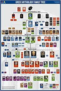 Greek Gods Family Tree Poster 24x36 Usefulcharts Com