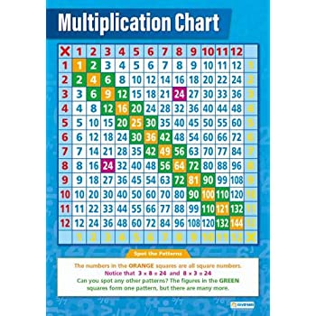 Amazon.Com: Multiplication Chart |Math Educational Chart In High
