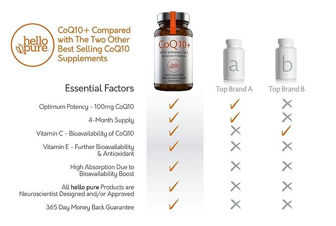 Coenzima Q10 100 mg, 120 cápsulas de alta absorción   CoQ10 de calidad superior con vitamina C y E para aumento de Co-Q10: Amazon.es: Salud y cuidado ...