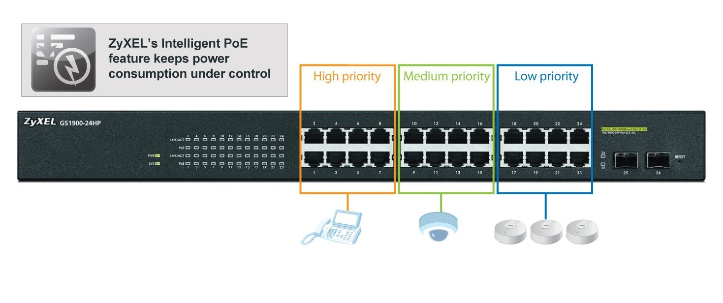 Zyxel 8-Port Gigabit Switch, 77W PoE+, Easy Smart Managed, w/2x SFP Fiber Uplinks (GS1900-10HP)