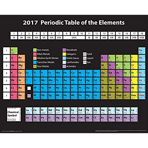 Periodic table elements for 99 periodic table