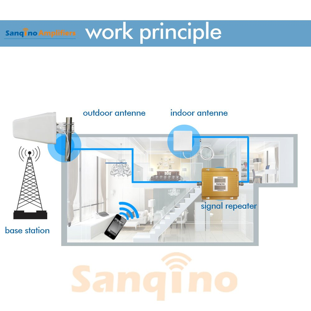 Sanqino SQ990-CP 2G/3G/4G Dual Display Cell Phone Signal Booster Gain 60db For Home Band 2 and Band 5 Dual Band Signal Amplifier Repeater For 2G/3G Verizon, 2G/3G AT&T, Sprint, T-Mobile and etc.