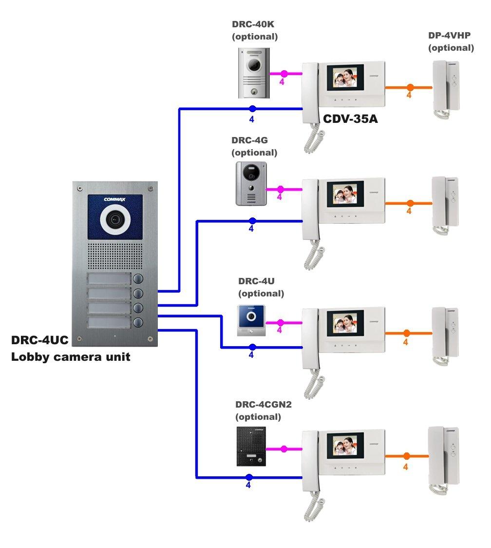 "Amazon.com : Commax 4-Apartments Video Intercom Set with 3.5"" Video  Doorphone : Camera & Photo"