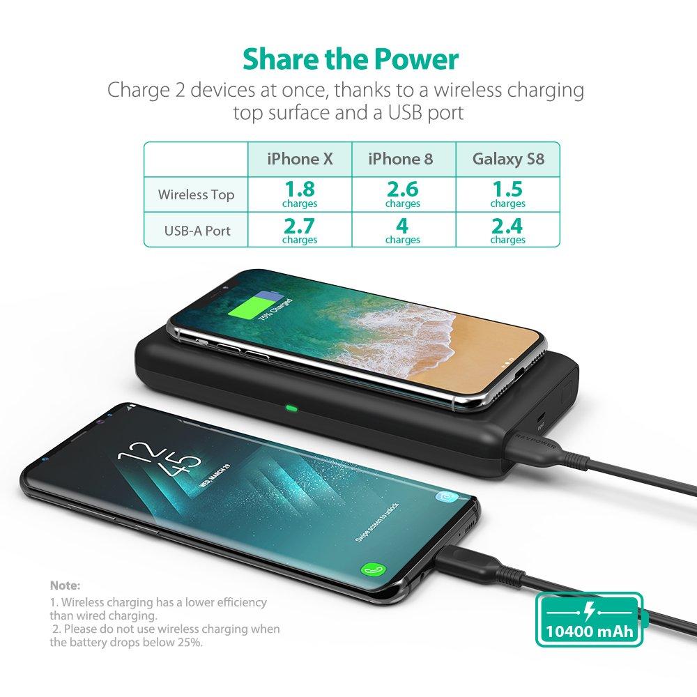 Kết quả hình ảnh cho RAVPower 10,400mAh Portable Wireless Charger