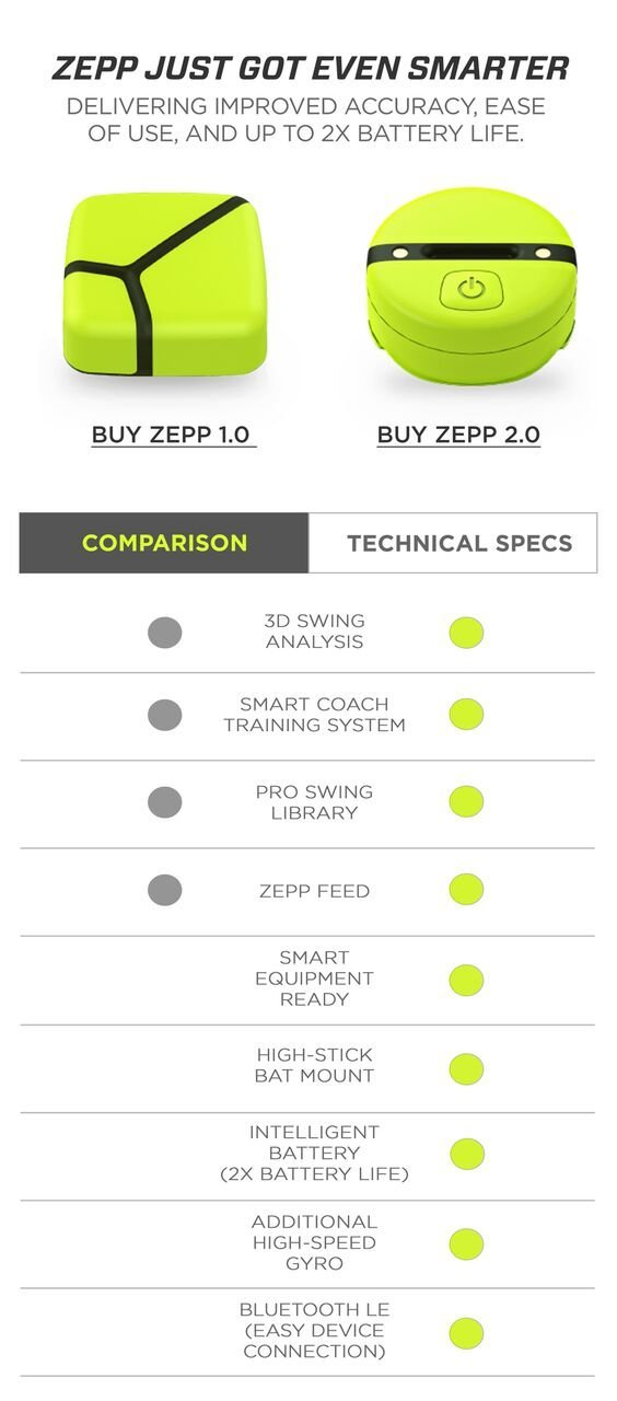 Zepp Baseball-Softball 2 3D Swing Analyzer by Zepp