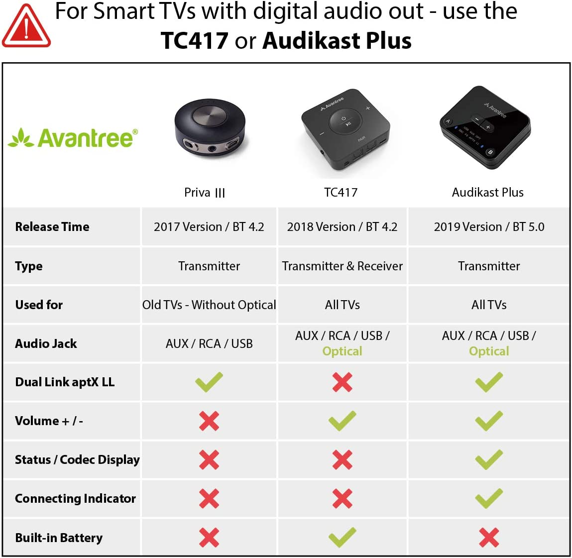 Avantree Priva III aptX Low Latency Bluetooth Audio Transmitter for TV PC 3.5mm AUX, RCA, PC USB Audio, NOT Optical 100ft Long Range, Wireless Audio Adapter, Dual Link for Two Headphones, No Delay