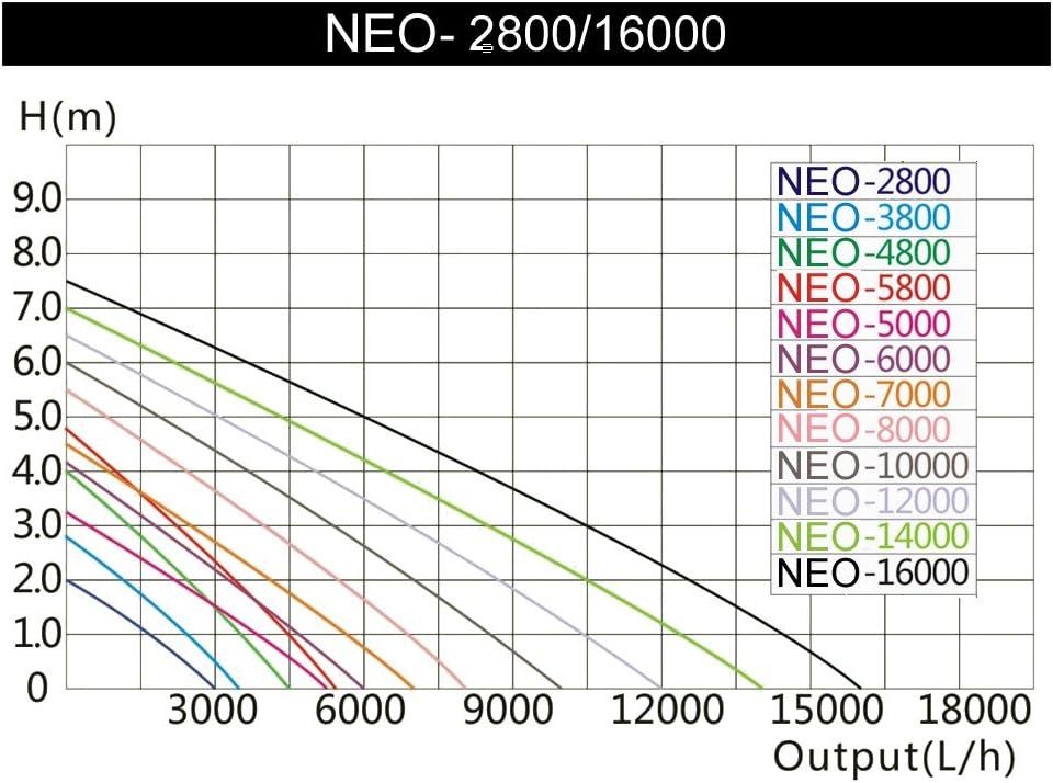 SunSun NEO-1400B SuperECO Pompe de Bassin jusqu/à 14000l//h 120W