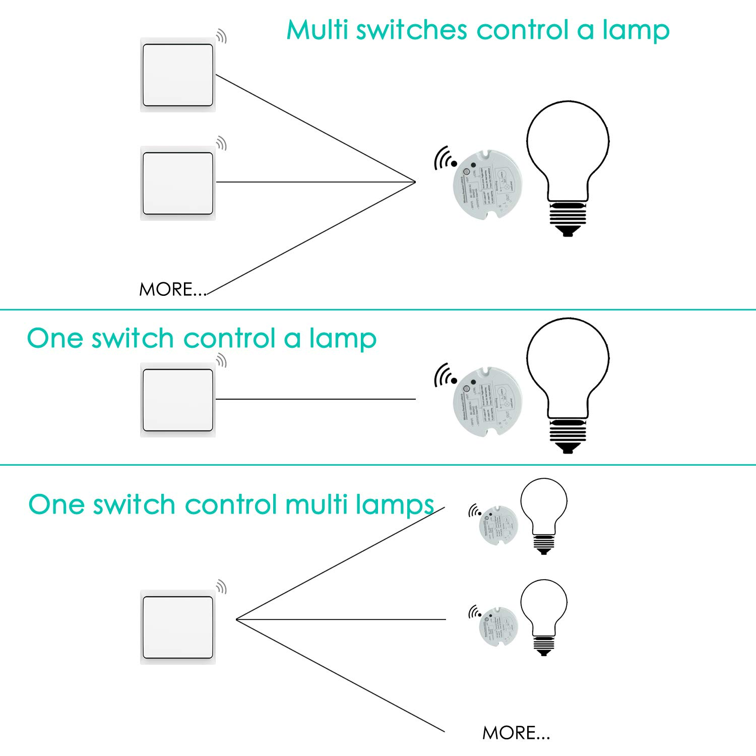Crelander Wireless Light Switch Kit No Wiring Battery Required Kitchen Lights Single Diagram Rf Remote Receiver 100 260 Feet Range For House Lightning And Appliancesswitch