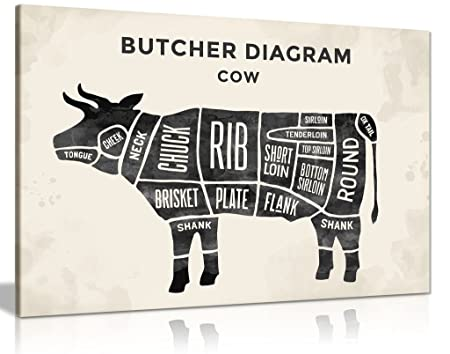Butchers Cuts Of Beef Meat Diagram Canvas Wall Art Picture Print