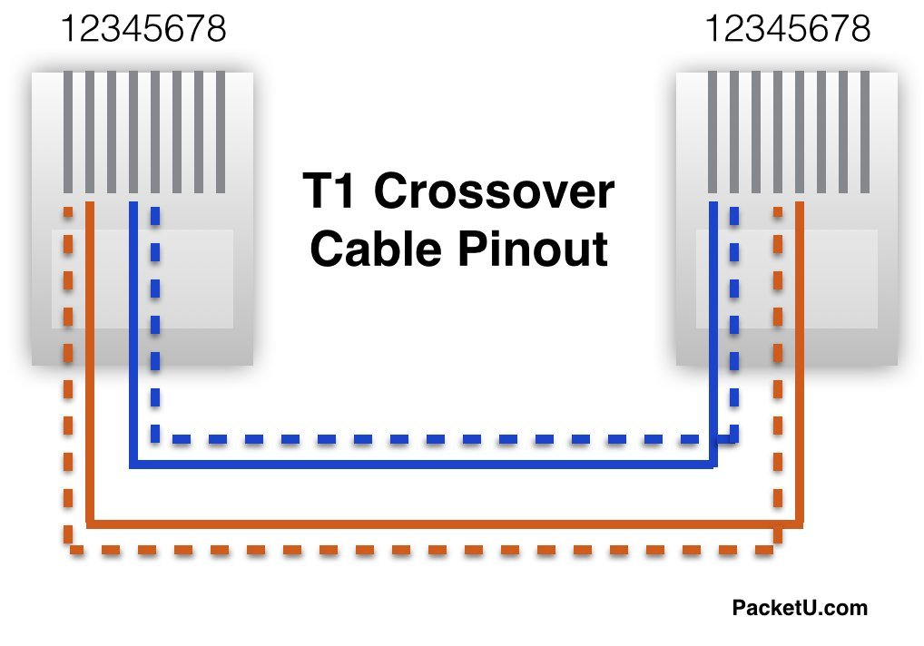 Amazon.com: T1 Crossover Cable To connect WIC-1DSU-T1 in CCNA CCNP ...