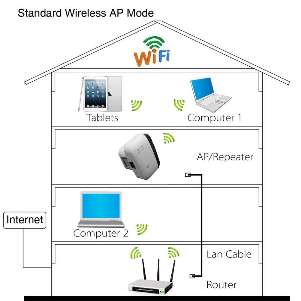 SPFAZJ WiFi repetidor WiFi Ninguna línea por repetidor Extensor inalámbrico Mini portátil: Amazon.es: Hogar