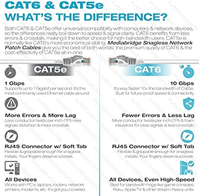 Supports Cat6 Mediabridge Ethernet Cable Cat5e 100 Feet Cat5 Standards,