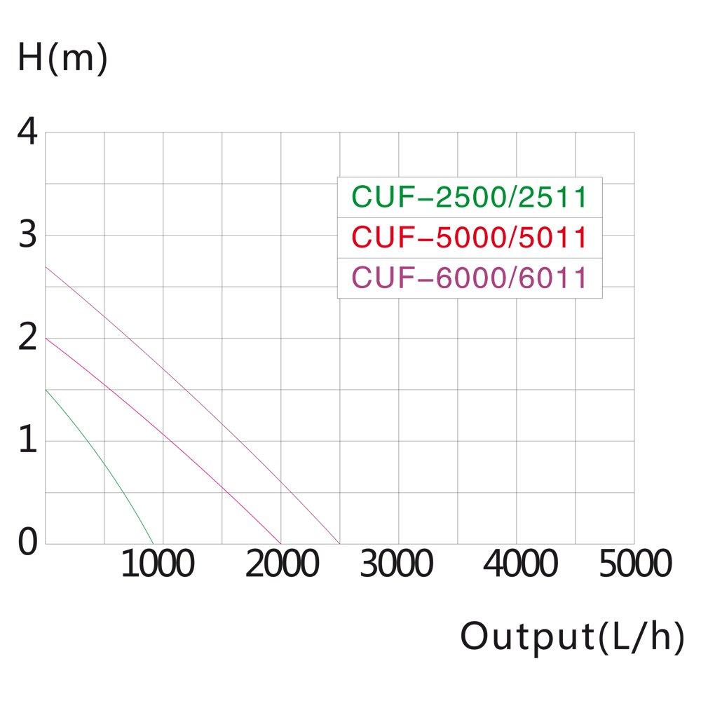 SunSun CUF-2500 3in1 Filter /& 1000l//h Springbrunnen 20W /& 9W UV-Kl/ärer