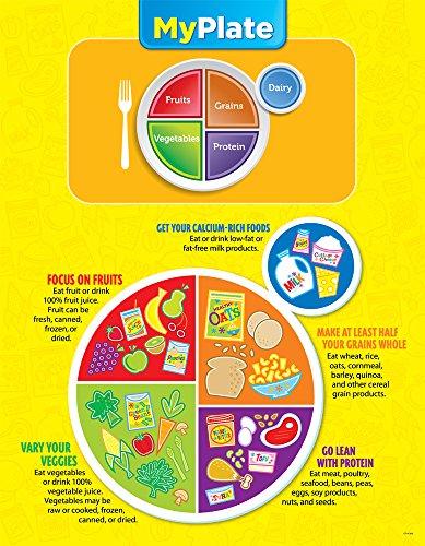 Creative Teaching Press My Plate Poster Chart (1007)