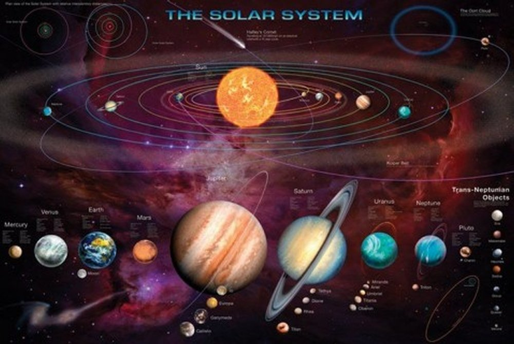 1art1® 54379 The Solar System Kit with Neptune Objects Poster 91 x 61 cm