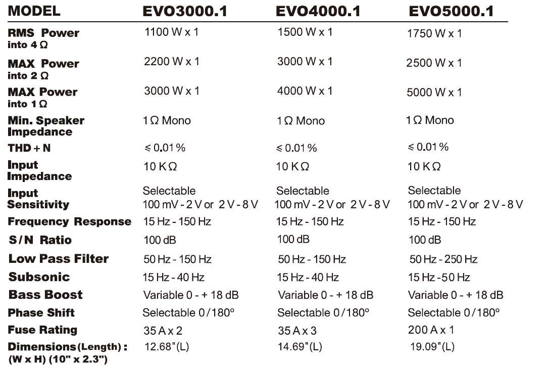 SSL EVO3000.1 EVO 3000-watts Monoblock Class D 1 Channel 1 Ohm Stable Amplifier with Remote Subwoofer Level Control