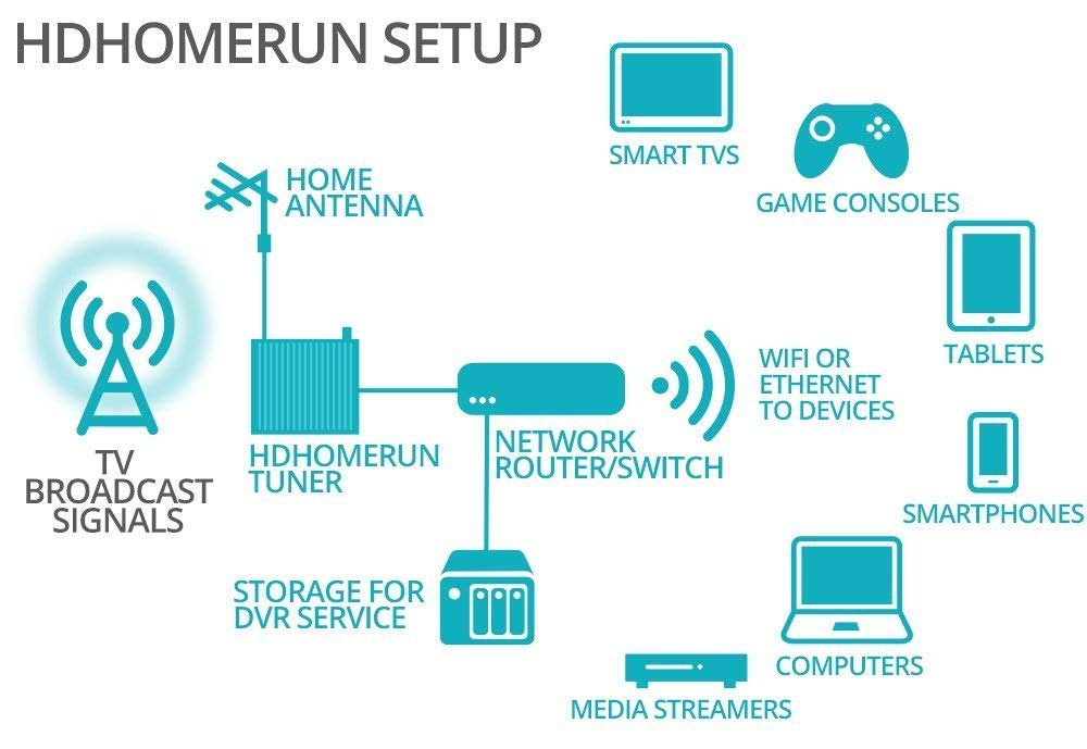 Hdhomerun Connect Duo Tuner ✓ The Best HD Wallpaper