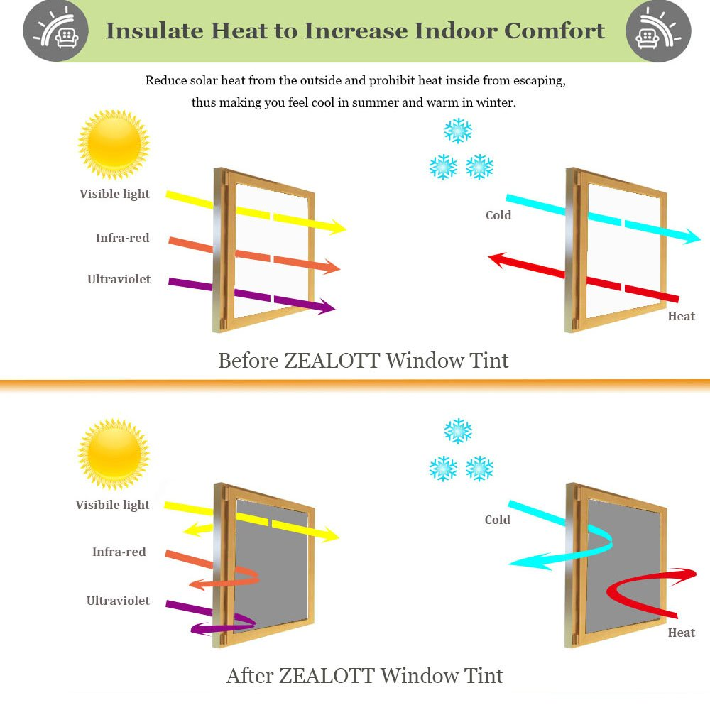 ZEALOTT Heat Rejection Window Glass Tinting Film for Residential and Commercial Uses, Sun Blocker, Solar Guard, 17.7-Inch by 6.5-Feet (45cm x 2m), Light Black by ZEALOTT (Image #4)