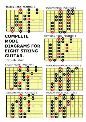 Guitar Lesson Resources