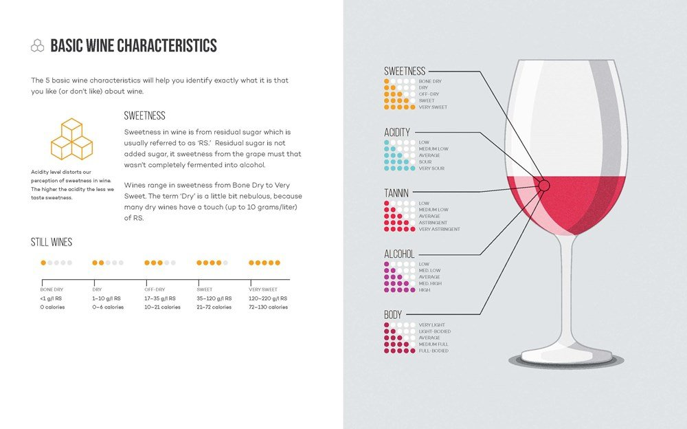2f461202e621 Wine Folly  The Essential Guide to Wine  Madeline Puckette