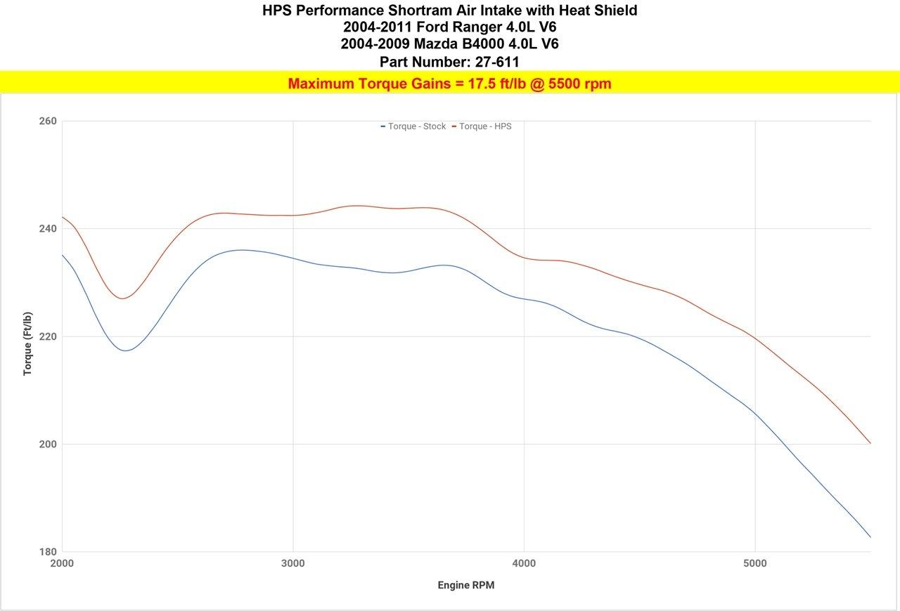 04 11 Ford Ranger 40l V6 Hps Black Shortram Air Intake 2004 Mazda B3000 Engine Diagram Kit With Heat Shield Short Ram Automotive