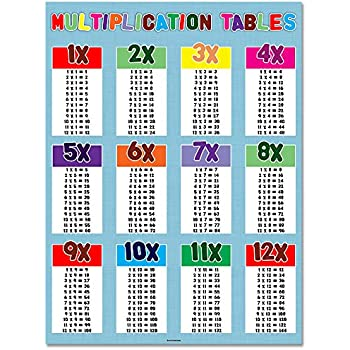 multiplication tables 18 x 24 classroom. Black Bedroom Furniture Sets. Home Design Ideas
